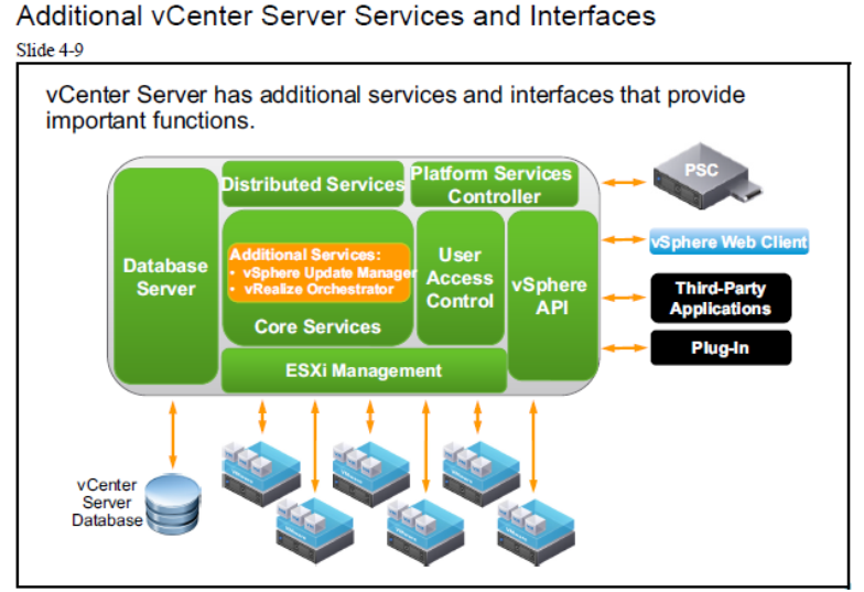 مجازی سازی سرور | مجازی سازی | additional vcenter server services and interfaces