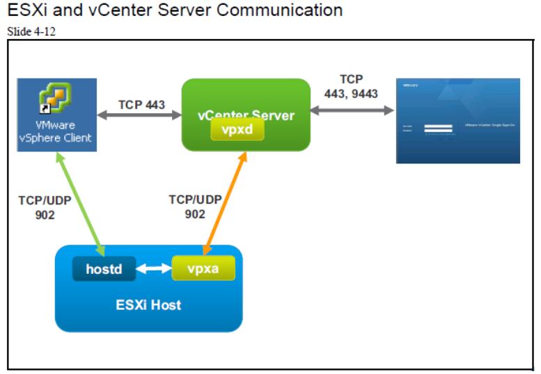 esxi and vcenter server communicatin | آموزش مجازی سازی | مجازی سازی | آموزش شبکه