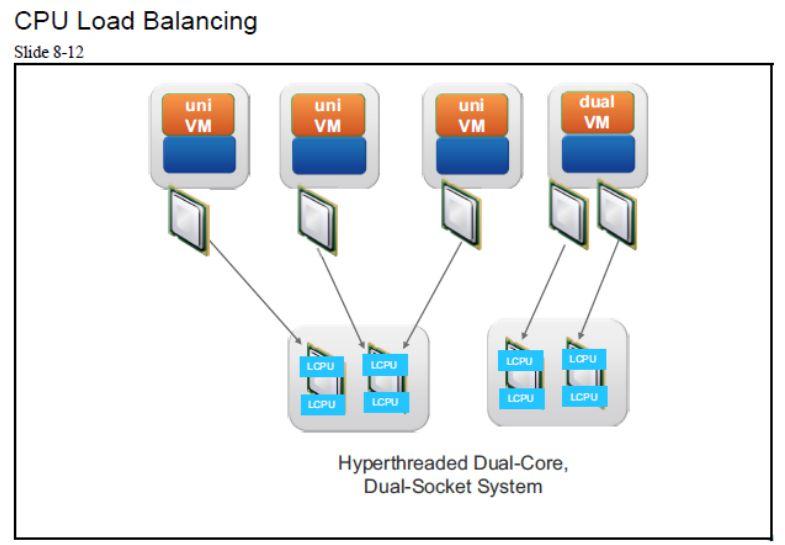 آموزش مجازی سازی سرور | مجازی سازی | مجازی سازی سرور | آموزش مجازی سازی | cpu load balancing