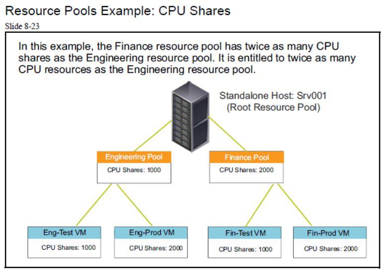 آموزش مجازی سازی سرور | مجازی سازی | مجازی سازی سرور | آموزش مجازی سازی | resource pools example cpu shares