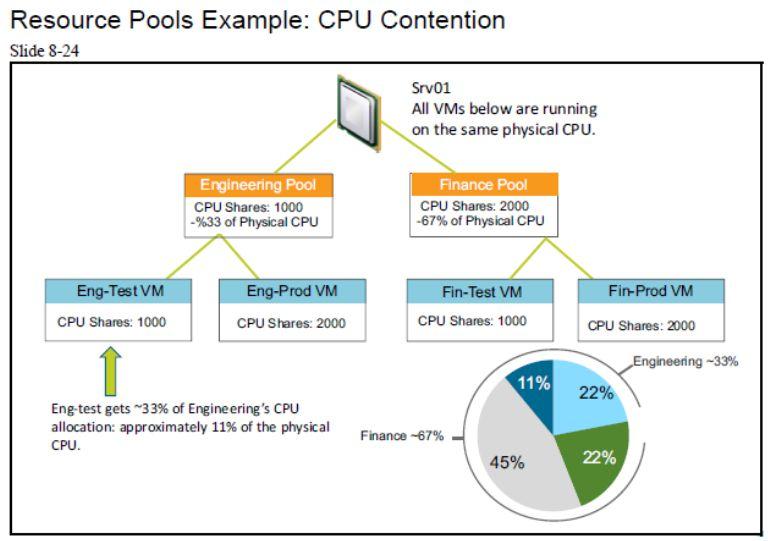 آموزش مجازی سازی سرور | مجازی سازی | مجازی سازی سرور | آموزش مجازی سازی | resource pools example cpu contention
