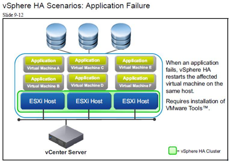 آموزش مجازی سازی سرور | مجازی سازی | مجازی سازی سرور | آموزش مجازی سازی | vsphere ha scenarios application failure