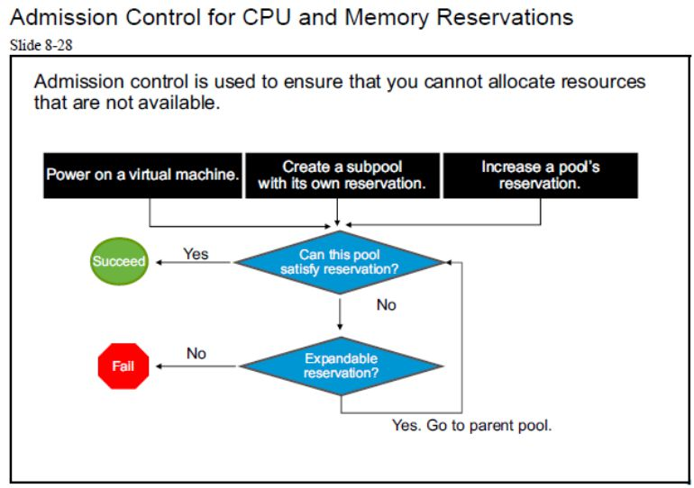 آموزش مجازی سازی سرور | مجازی سازی | مجازی سازی سرور | آموزش مجازی سازی | admission control for cpu and memory reservations