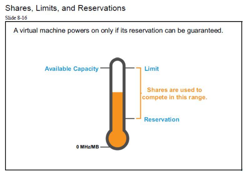 آموزش مجازی سازی سرور | مجازی سازی | مجازی سازی سرور | آموزش مجازی سازی | shares limits and reservation