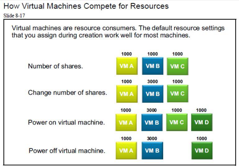 آموزش مجازی سازی سرور | مجازی سازی | مجازی سازی سرور | آموزش مجازی سازی | how virtual machines compete for resources