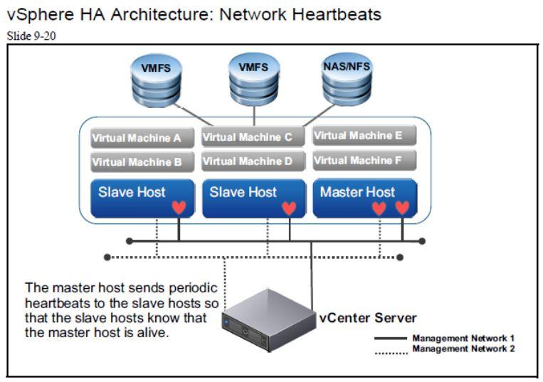 آموزش مجازی سازی سرور   مجازی سازی   مجازی سازی سرور   آموزش مجازی سازی   vsphere ha architecture network heartbeats