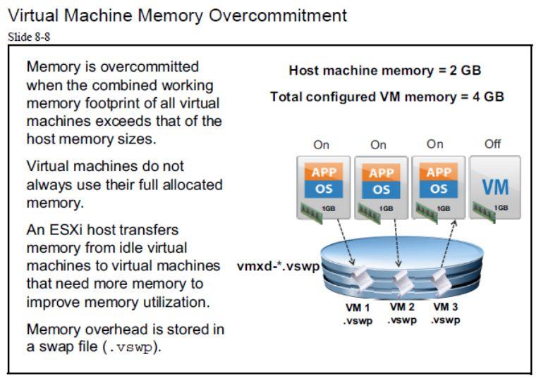 آموزش مجازی سازی سرور | مجازی سازی | مجازی سازی سرور | آموزش مجازی سازی | virtual machine memory overcommitment