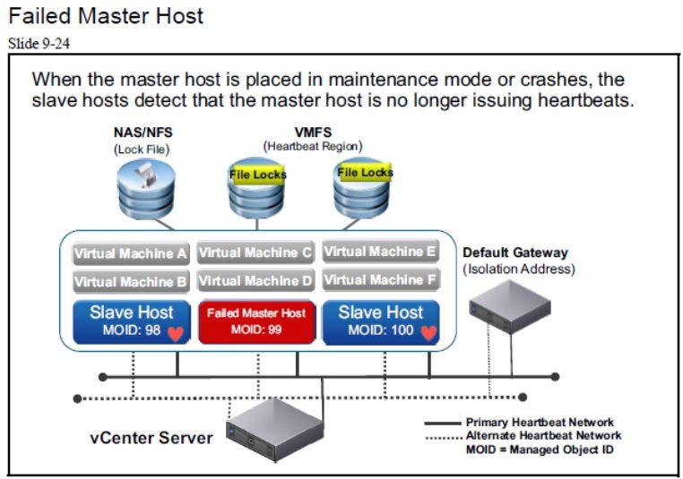 آموزش مجازی سازی سرور   مجازی سازی   مجازی سازی سرور   آموزش مجازی سازی   failed master host