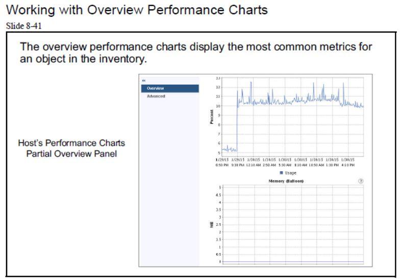آموزش مجازی سازی سرور   مجازی سازی   مجازی سازی سرور   آموزش مجازی سازی   working with overview performance charts