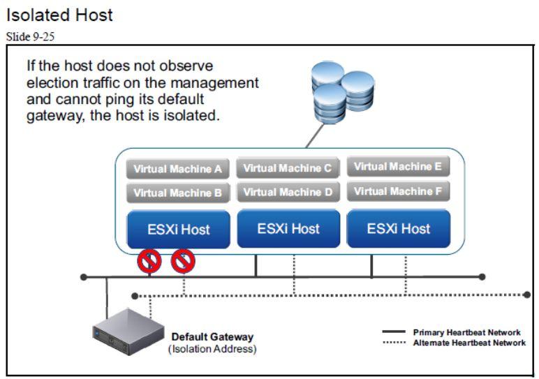 آموزش مجازی سازی سرور   مجازی سازی   مجازی سازی سرور   آموزش مجازی سازی   isolated host
