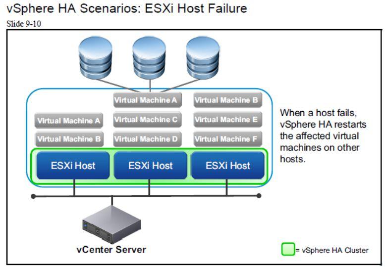آموزش مجازی سازی سرور | مجازی سازی | مجازی سازی سرور | آموزش مجازی سازی | vsphere ha scenarios esxi host failure