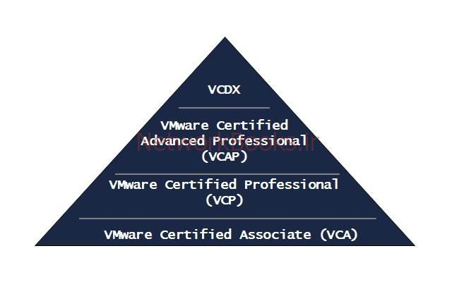 VMwareCertPyramid | مدرک vcp